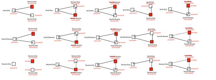 syncthing-fmo_encryption